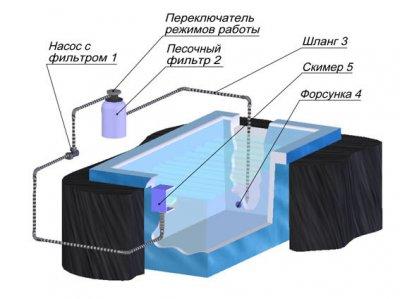 Схема устройства для очистки дачного бассейна.